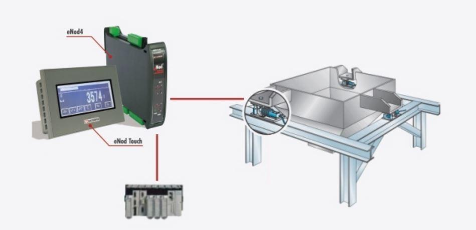 weegcontroller eNod4-T DIN voorbeeld