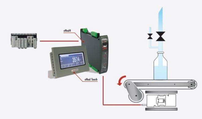 ijkwaardig doseren en afvullen met doseercontroller eNod4-D voorbeeld