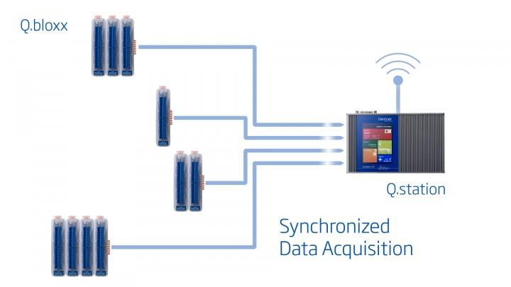 Q.bloxx Synchronized Data Acquisition