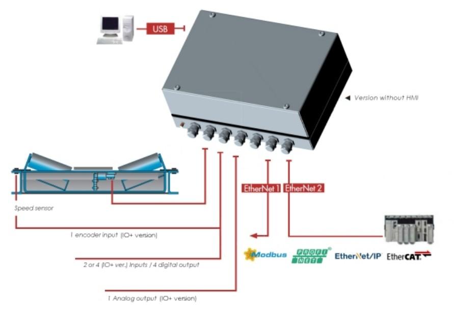 Band weegcontroller eNod4-B BOX voorbeeld 1