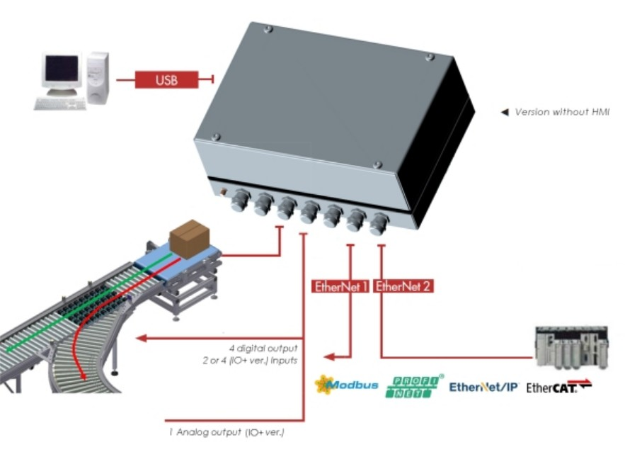 Processor eNod4-C BOX checkweighing