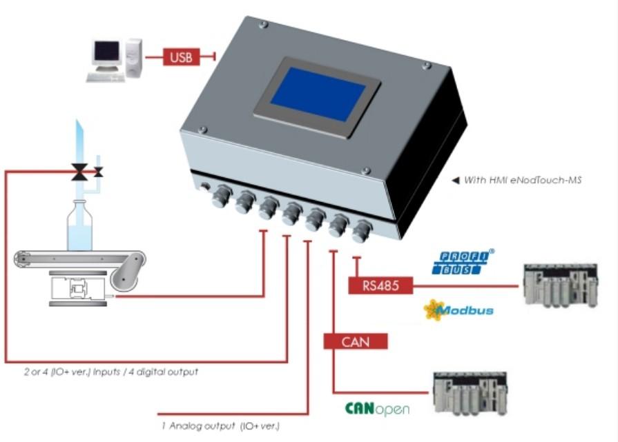Doseercontroller eNod4-D BOX vullen en doseren voorbeeld 1 met touch screen