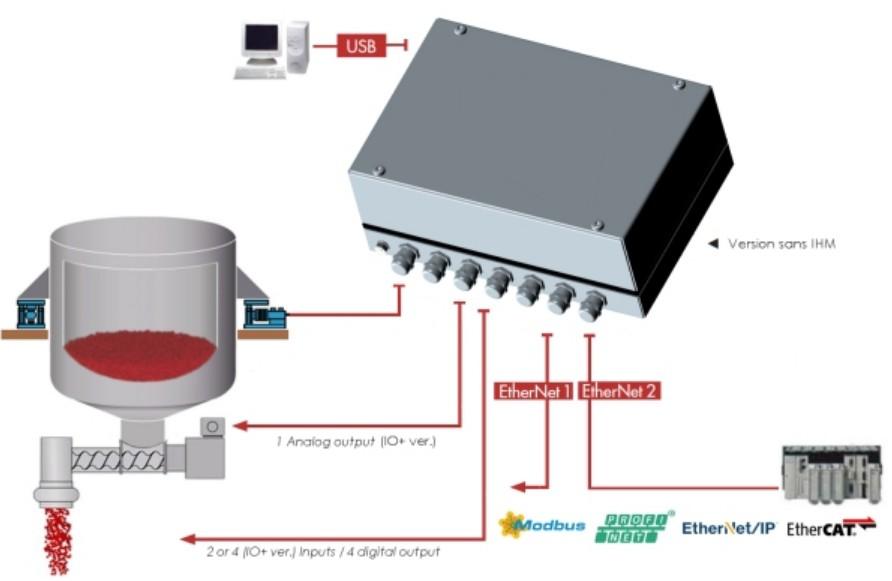 Flowcontroller eNod4-F - loss-in-weight voorbeeld1