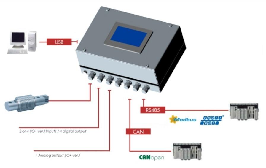 weegprocessor eNod4-T BOX wegen voorbeeld 1 met touchscreen