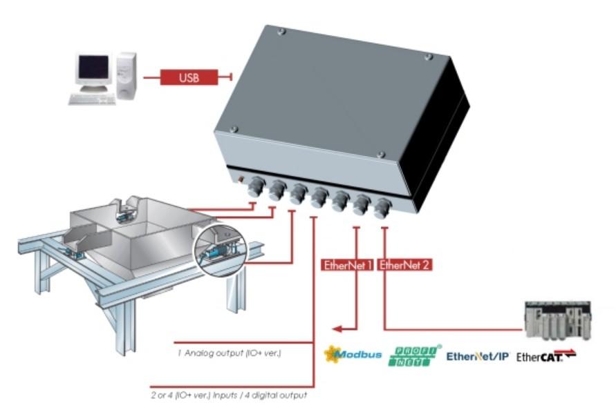 weegprocessorr eNod4-T BOX wegen voorbeeld 2 zonder touchscreen